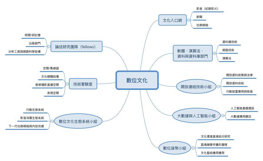 「數位文化的核心架構願景」